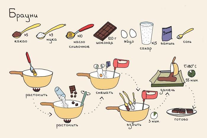 Легкие простые рецепты в домашних условиях 860
